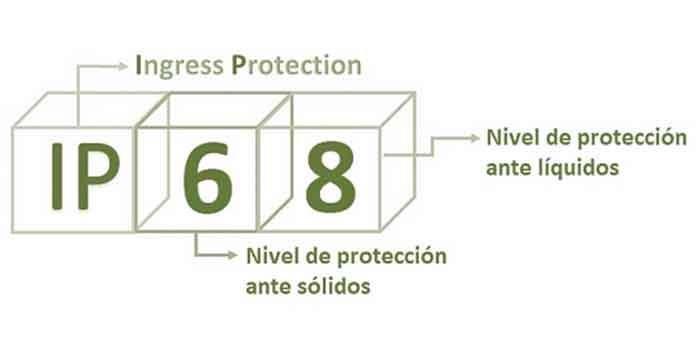 Grado de protección IP para dispositivos eléctricos